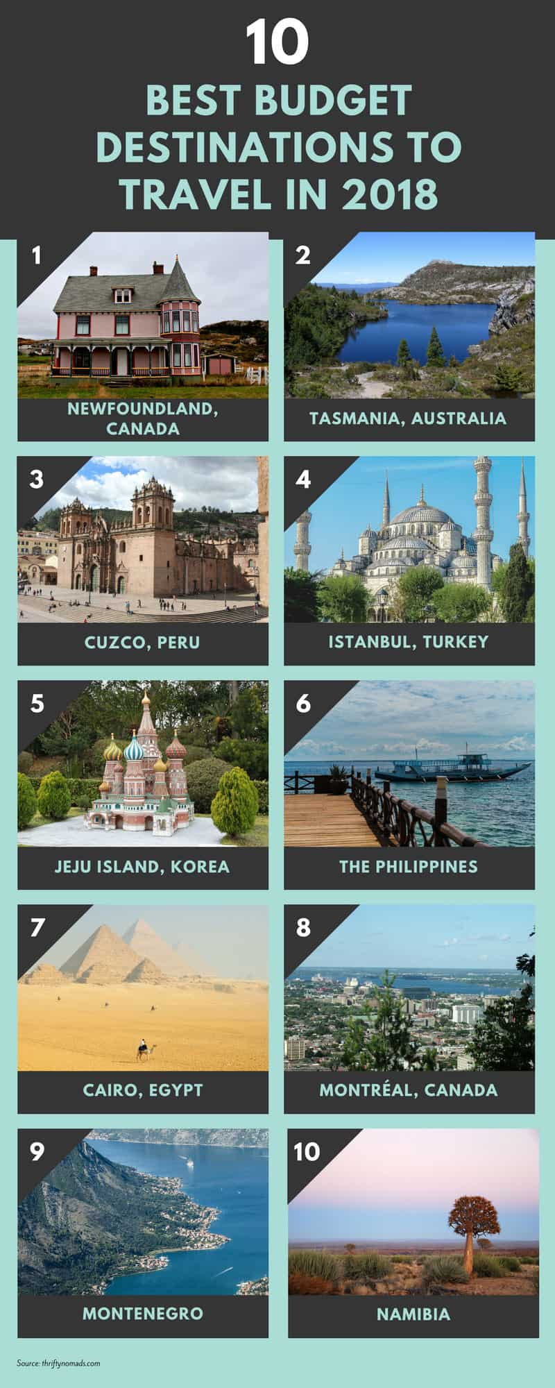 10 Best Budget Travel Destinations of 2018